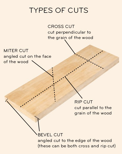 type of cuts