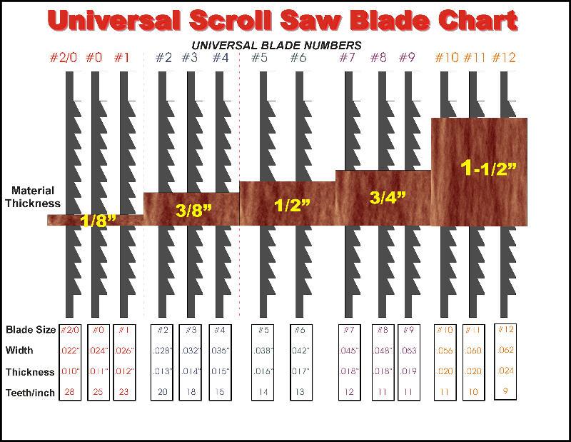 scroll saw blade chart